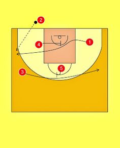 Pick'n'Roll. Resources for basketball coaches.: Bàsquet Manresa Baseline Out of Bounds Play