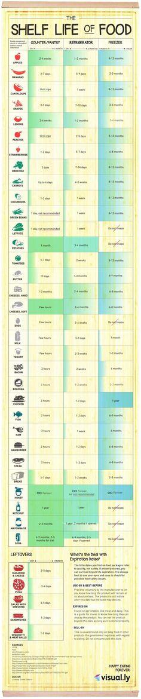 Инфографиката, която ще видите отдолу, изобразява някои от най-популярните хранителни продукти и максималните им срокове на годност. Ще научите полезна информация колко магат да издържат в хладилника или във фризера ви. Някой от тях, които смятаме за много издръжлижи, всъщност се оказват доста малотрайни, за разлика от други, които ни изненадват с дългия си живот.