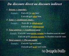 Du discours direct au discourt indirect