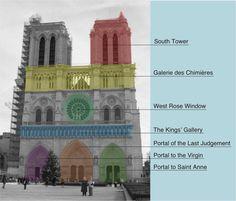 catedral de notre dame. arquitectonica