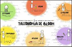 Tweets con contenido multimedia de Juan Villar (@egapegaztegela)   Twitter Blooms Taxonomy, Flipped Classroom, Cooperative Learning, Mindfulness, Twitter, Multimedia, Buenas Ideas, Keys, Study