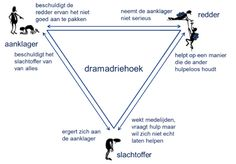 Transactionele analyse - Effectieve Dialoog Stress Counseling, Drama Triangle, Team Coaching, Business Coaching, Health Psychology, Inspirational Articles, Emotional Intelligence, Social Work, Art Therapy