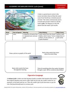 "A worksheet to help middle school and high school students develop their academic vocabulary. July's word is ""cycle."""