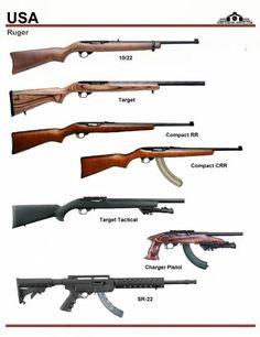 Save those thumbs Military Weapons, Weapons Guns, Gun Vault, Ruger 10/22, Iron Sights, Hunting Guns, Weapon Concept Art, Firearms, Hand Guns