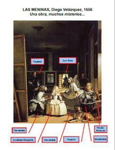 CLE.EN.MAIN Les quichotteries de Delphine: Las Meninas, CE, EE, analyse du tableau + travail sur la version de Equipo CrOnica