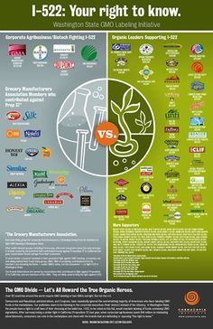 Is Your Favorite Organic Brand Partnering With Monsanto? Read here: http://www.cornucopia.org/2013/09/gmo-food-labeling-washington-state-supporters-opponents