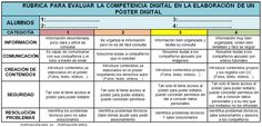 Rúbrica para evaluar la competencia digital en la elaboración de un póster digital.