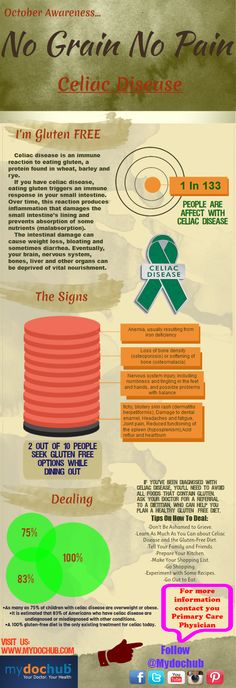 Celiac Awareness Month Infographic