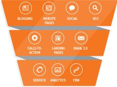 inbound funnel by Hub-sot-- rather accurate description of the needed tiers for online marketing driven sales Marketing Automation, Marketing Data, Small Business Marketing, Sales And Marketing, Inbound Marketing, Internet Marketing, Online Marketing, Business Tips, Media Marketing