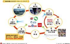 ITpro Report - [データでみるインバウンド]中国SNS分析は消費変化を先取る指針:ITpro
