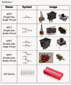 Types of switches Electronics Mini Projects, Simple Electronics, Electronics Basics, Electronic Circuit Projects, Electronics Components, Electrical Engineering Books, Electrical Projects, Electronic Engineering, Electronic Schematics