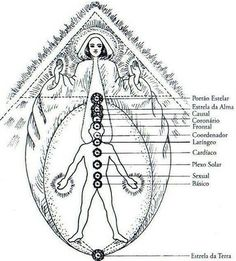 We have many dormant points of energy in our Auric field. These points are progressively activated as we journey our life path towards self-realization and enlightenment. They are sleeping chakras that start to work when we open ourselves to the new dimensions of our being.  We may be conscious of some, but there are many that still remain untouched by our awareness. In theory and independent of our complete awareness, all these chakras, not just the seven primary ones commonly known, are…