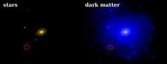 Dwarf galaxies have few stars but lots of dark matter.