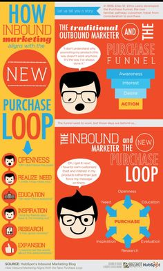 The New Purchase Loop For Inbound Marketers - Infographic