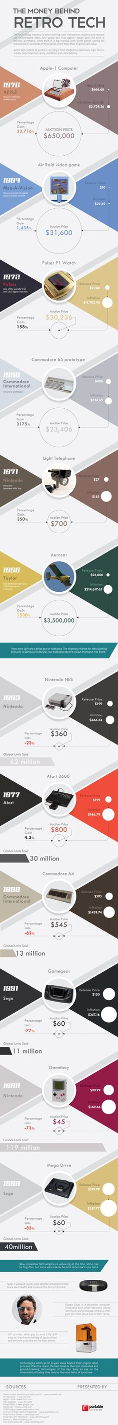 Retro Tech And What It's Worth Today #infographic