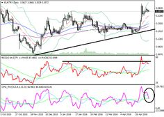 EUR/TRY: technical analysis | Free Forex Trading Signals
