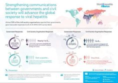 Hepatitis: Strengthening communications between governments and civil society will advance the global response to viral hepatitis