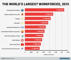 These are the 10 biggest employers in the world Railway Line Map, People's Liberation Army, National Health Service, Charts And Graphs, Important Facts, Life Rules, Free Personals, World History, Stock Market