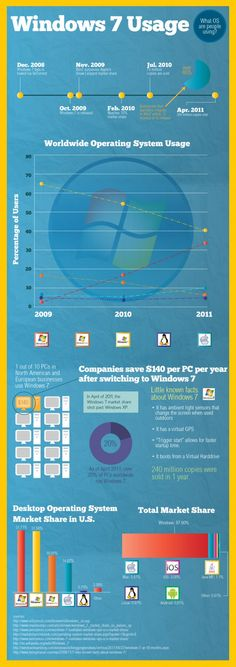 Just How Widespread is Windows 7?