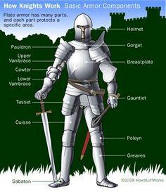 Armor breakdown.