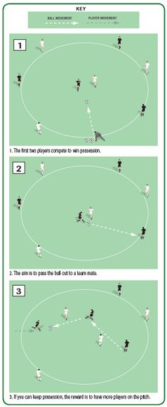 This is a great small-sided soccer game to get players used to playing against more or less players. It gives them a chance to use their shielding and ball-control skills and it's a fun game with a competitive edge. Soccer Passing Drills, Football Coaching Drills, Soccer Training Drills, Soccer Drills For Kids, Soccer Pro, Soccer Workouts, Soccer Practice, Good Soccer Players, Soccer Skills