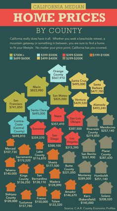 infographic on california's median home prices #realestate