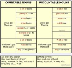 countable and uncountable nouns in pictures: 4 тыс изображений найдено в Яндекс.Картинках