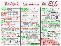 Revisión sistemática del #ECG vía @vicmeca
