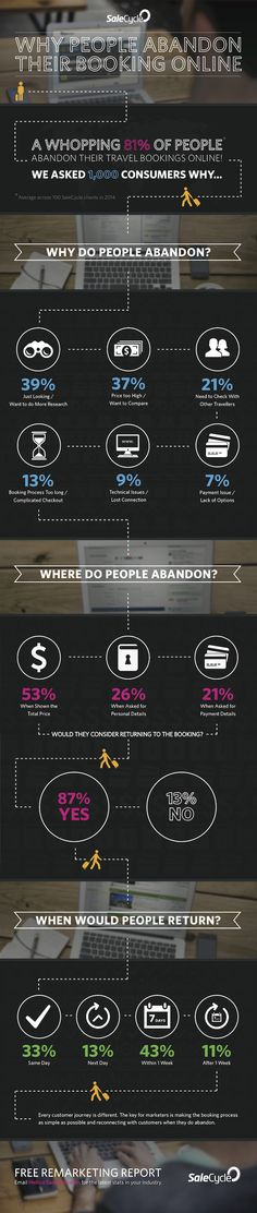 Why Do Travelers Abandon Their Online Bookings?