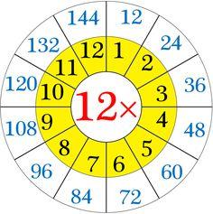 multiplication-table-of-twelve.png (1213×1221)