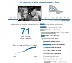 MLB Integration by team [Interactive]