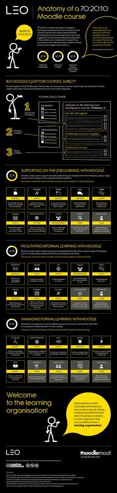 Infographic: anatomy of a 70:20:10 Moodle course - LEO | E-pedagogie, apprentissages en numérique | Scoop.it