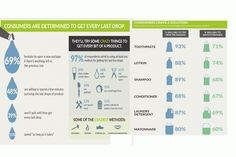 Up to 93% of consumers would try new #packaging in order to reduce product waste.