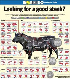 "The best steak chart on the innerwebs. FIND THE LEAN MEATS with ""round"", ""loin"", or ""leg"" in the name. Carne Asada, Steak Recipes, Cooking Recipes, Cooking Tips, Smoker Recipes, Paleo Recipes, Cuisine Diverse, Food Charts, Smoking Meat"
