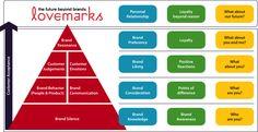 Branding Digital MBA Impacta Aula 1 by Flavio Pavanelli Inbound Marketing, Marketing Plan, Marketing Digital, Marketing And Advertising, Content Marketing, Howard Schultz, Social Media Strategist, Brand Management, Brand Building