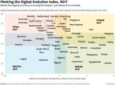 The latest Digital Evolution Index examines the countries where the digital economy is moving the fastest.