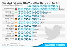 Jugadores más seguidos en twitter #Brasil2014