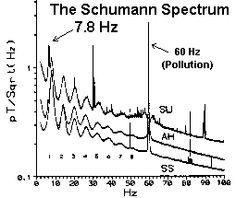 schumann resonance - Google Search