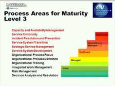 In this webinar, Jorge Boria will discuss the newest model in the CMMI constellation: the CMMI for Services (CMMI-SVC). The CMMI-SVC allows you to rethink yo...