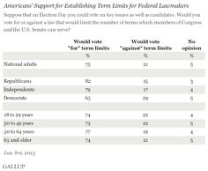 Americans' Support for Establishing Term Limits for Federal Lawmakers, January 2013