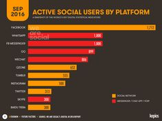5 Technologies Shaping the Future of Marketing | Social Media Today