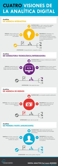 4 visiones de la analítica digital #infografia #infographic #socialmedia #marketing