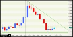 Forex Education: Trading intraday breakouts