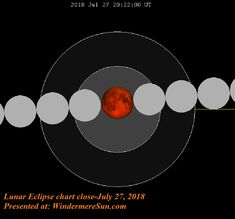 Century's Longest Lunar Eclipse, Blood Moon Today, Will Last 103 Minutes Eclipse Lunar, Blood Moon 2018, End Times Signs, Make Up Your Mind, Online College, Our Solar System, Natural Phenomena, Science Activities, This Or That Questions