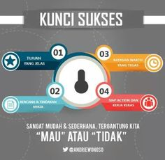 Kunci sukses by andrie wongso<br> Bisnis Ideas, Positive Quotes, Motivational Quotes, Study Motivation Quotes, Savage Quotes, Parenting Fail, Self Reminder, Educational Websites, Baby Shower