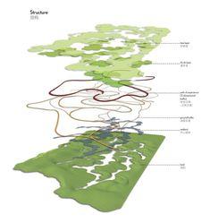 The Qingpu Wetlands / logon architecture