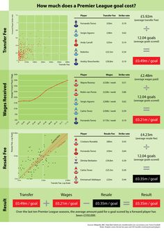How Much Does a Premier League Goal Cost? [INFOGRAPHIC]
