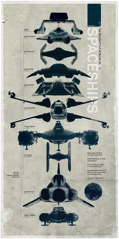 The Simple Spaceship Chart #starwars #spaceships #tiefighter #xwing #starfighter