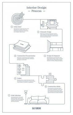 Sally Caroline The Interior Design Process Flowchart Infographic Map Interior Design Process, Interior Design Business, Interior Designing, Web Design, Layout Design, Flow Chart Design, Process Infographic, Schematic Design, Plakat Design