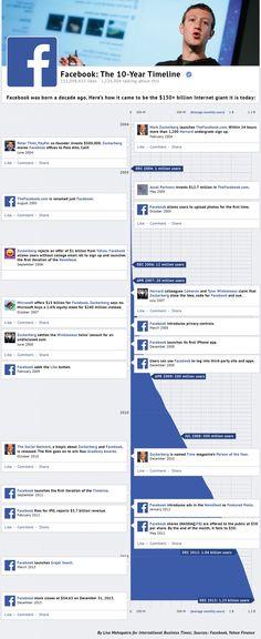 Facebook: A 10 Year Timeline #infographic <<>> Los 10 años de Facebook en una #infografía